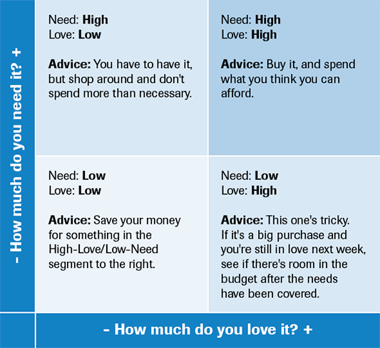 need vs love chart""
